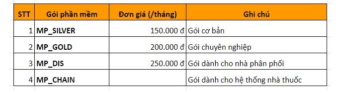 Báo giá chi phí thuê Moss Pharma hàng năm