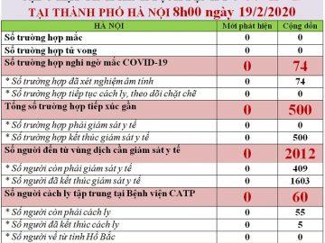 19-2cap-nhat-coronavirus-2019-ha-noi-techmoss
