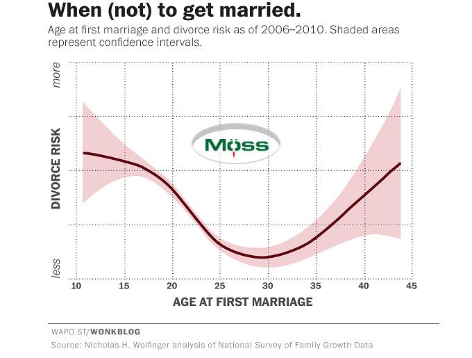 Biểu đồ độ tuổi và tỷ lệ ly hôn