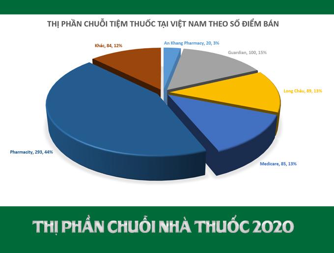 Thị phần chuỗi nhà thuốc tại Việt Nam hiện nay