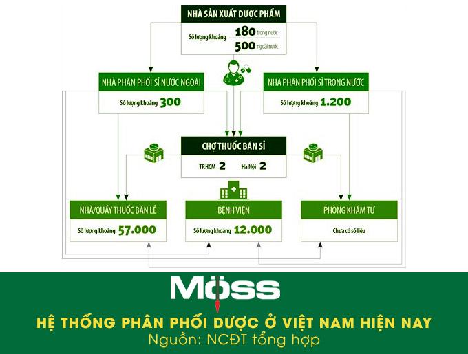 Tổng quan về hệ thống phân phối dược ở Việt Nam